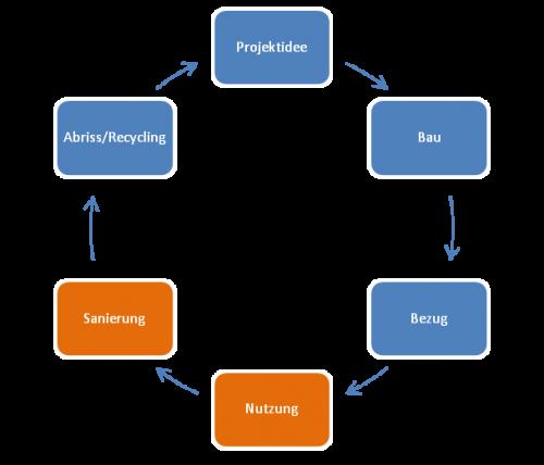 Kreislaufdiagramm der Lebensphasen eines Gebäudes