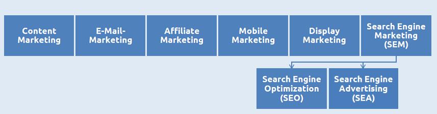 Übersicht der wichtigsten Felder im Online Marketing