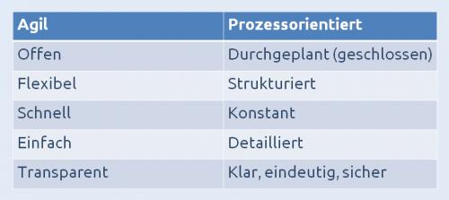 Tabelle mit Synonymen zu den Begriffen agil und prozessorientiert