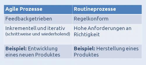Tabelle mit Gegenüberstellung von agilen Prozessen und Routineprozessen