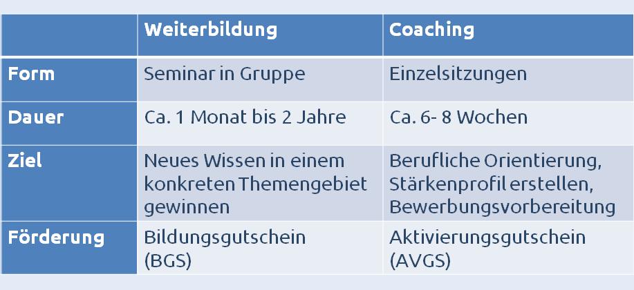 Tabelle mit Vergleich von Weiterbildung und Coaching