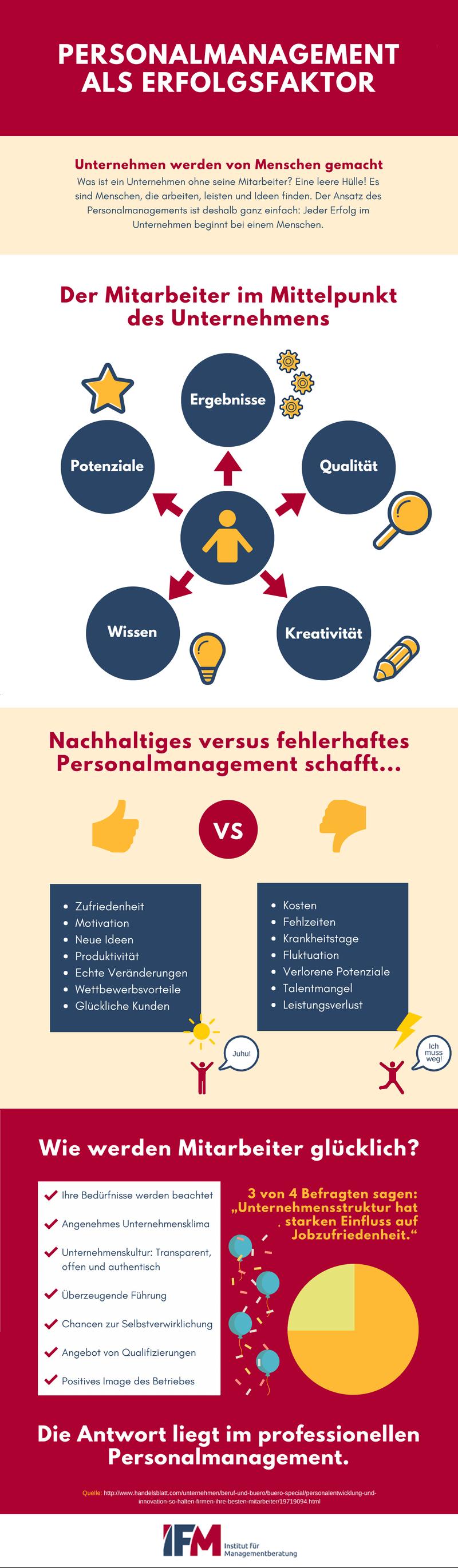 Infografik zum Thema Personalmanagement als Erfolgsfaktor