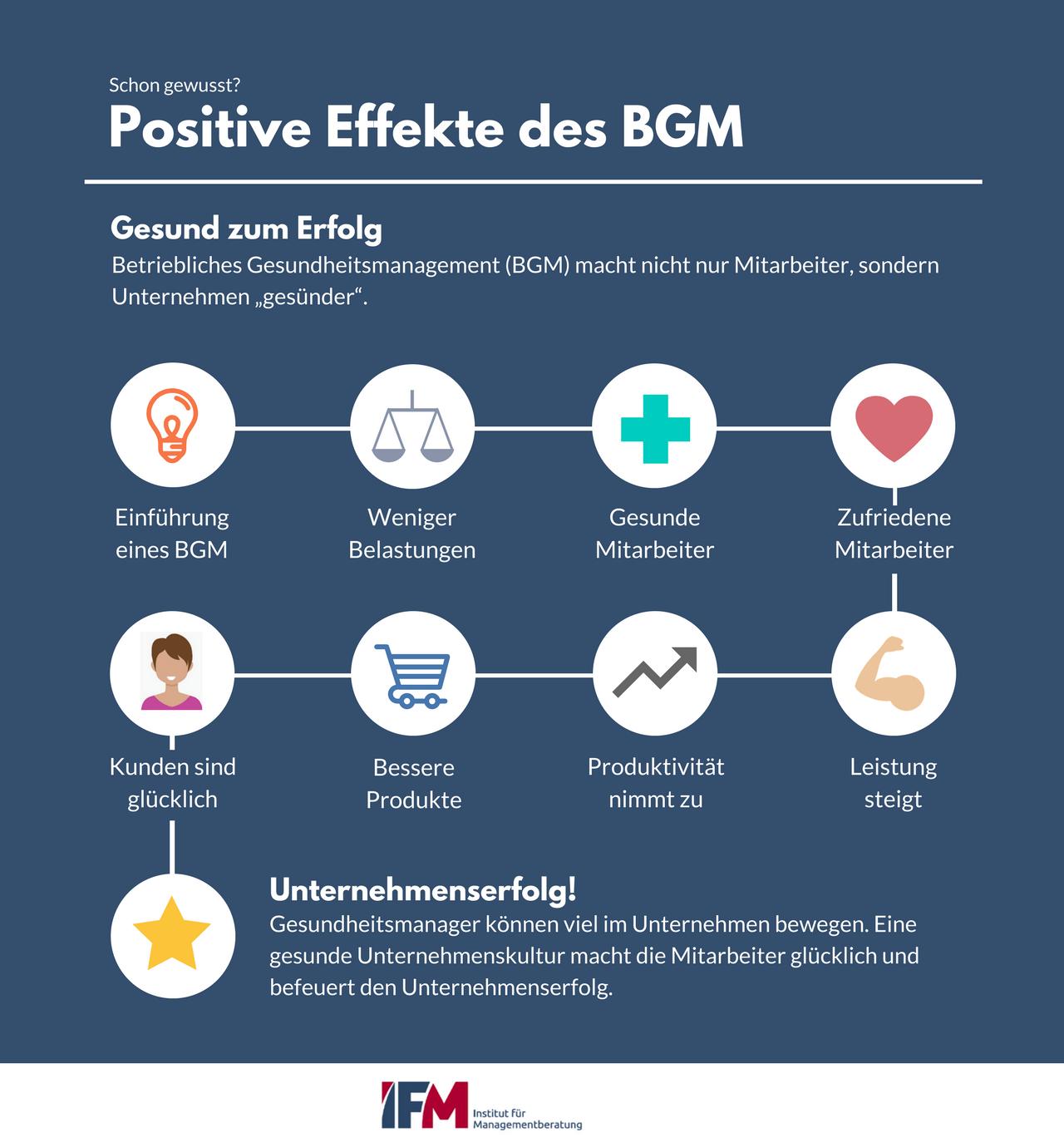 Infografik zu den positiven Effekten des BGM (Betrieblichen Gesundheitsmanagement)