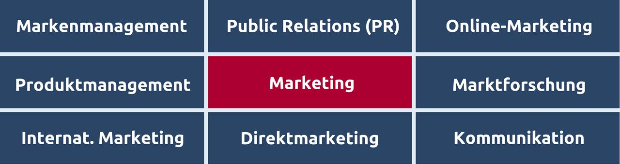 Übersicht einiger wichtiger Marketingbereiche