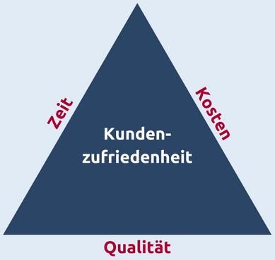Das magische Dreieick im Projektmanagement mit den Größen Zeit, Kosten und Qualität