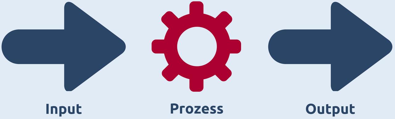 Grafische Darstellung der Input-Output-Beziehung von Prozessen