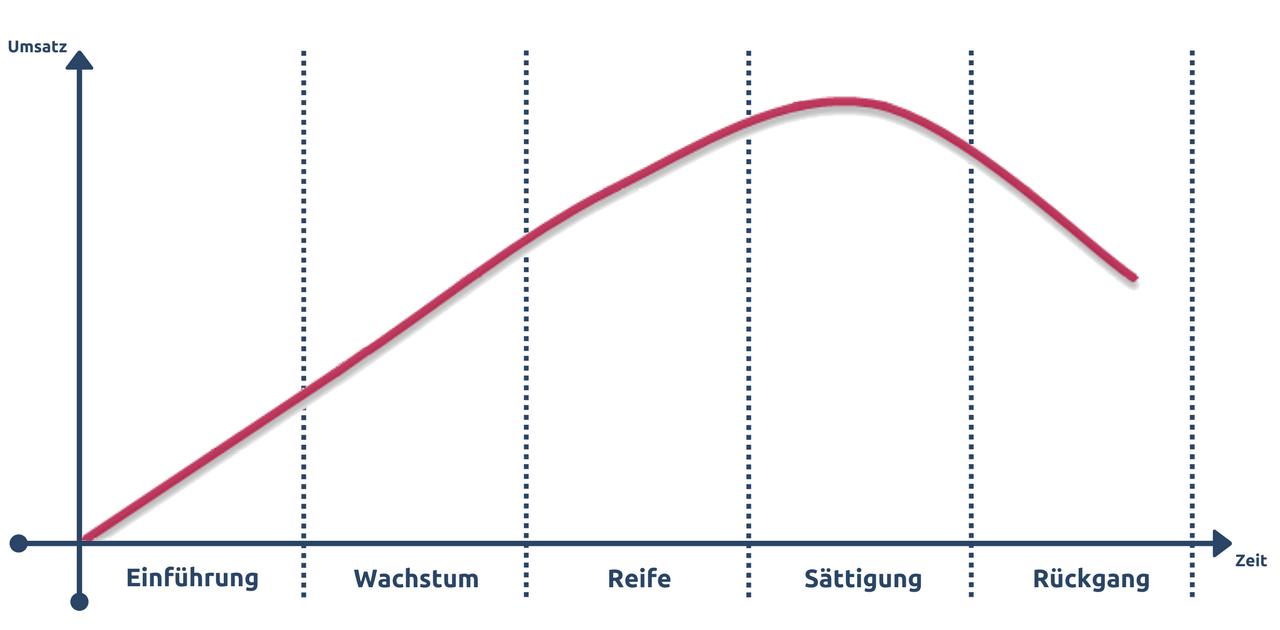 Produktlebenszyklus mit 6 Phasen als Diagramm