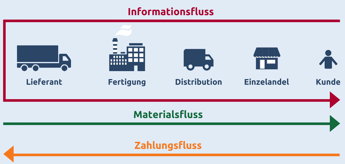 Modell einer Logistikkette im Supply-Chain-Management