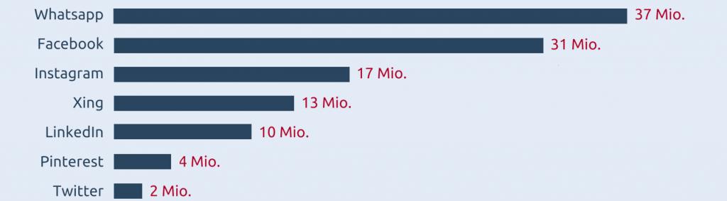 Grafik zu den Nutzerzahlen in den Sozialen Medien für Deutschland Anfang 2018