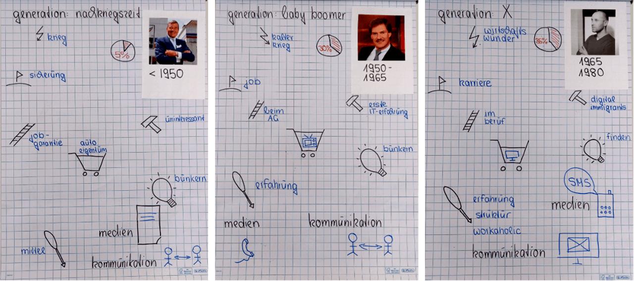 Flipcharts zum Thema Generationenmanagement mit der Generation Nachkriegszeit, Baby-Boomern und Generation X