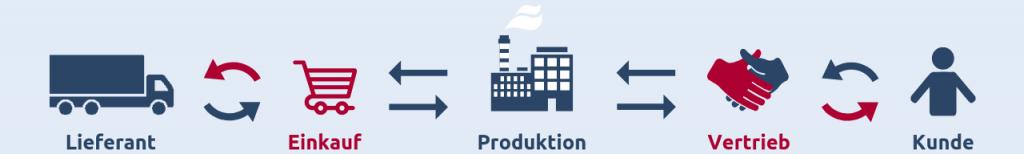 Wertschöpfungskette (Supply Chain) mit Lieferanten, Einkauf, Produktion, Vertrieb und Kunden
