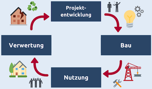 Lebenszyklus einer Immobilie in vier Phasen dargestellt