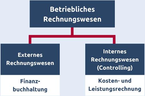 Aufteilung des betrieblichen Rechnungswesen in externes Rechnungswesen und Controlling mit Hauptaufgaben