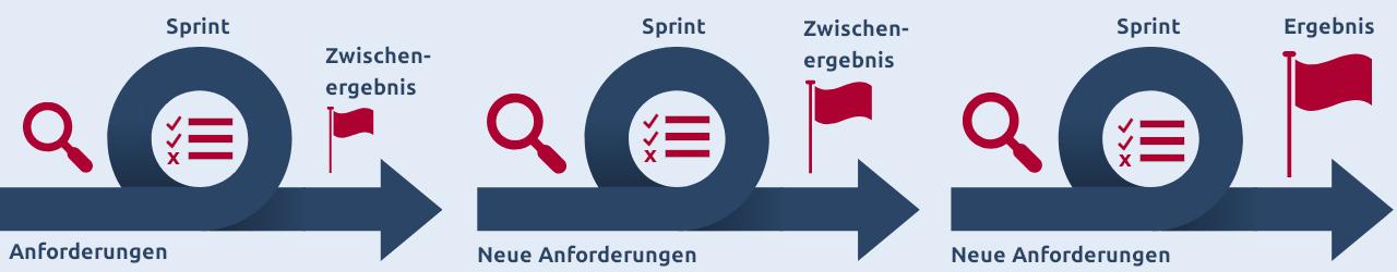 Modell der agilen Methode Scrum mit Sprints (Schleifen)