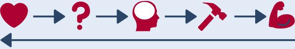 Beispiel des Ablaufs im Design Thinking mit Einfühlen, Definieren, Ideen finden, Prototyping, Testen und Wiederholung der Phasen