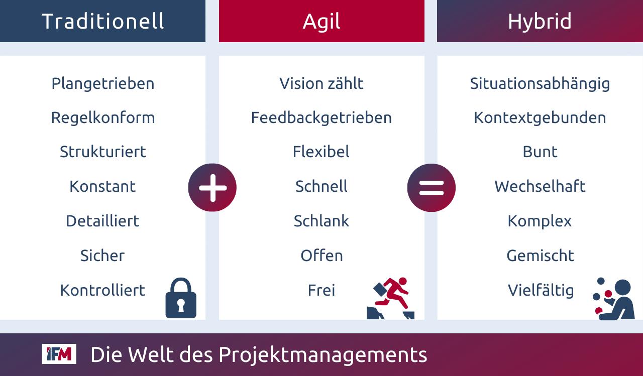 Tabelle, die die Begriffe traditionell, agil und hybrid mit Synonymen vergleich