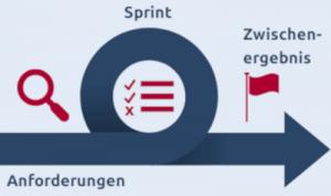 Darstellung des Scrum mit einem Sprint (Schleife)