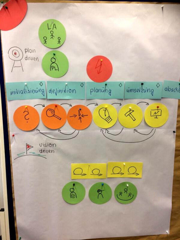 Flipchart plan driven und vision driven Projektphasen
