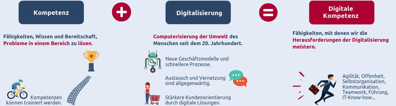 Grafik definiert und erklärt die Begriffe Kompetenz, Digitalisierung und digitale Kompetenz