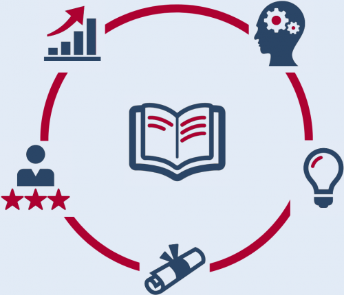 Grafik zeigt den Kreislauf des Lernens vom Pauken über die Qualifizierung bis zum beruflichen Aufschwung