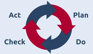 Modell des PDCA-Zyklus mit planen, umsetzen, überprüfen und handeln