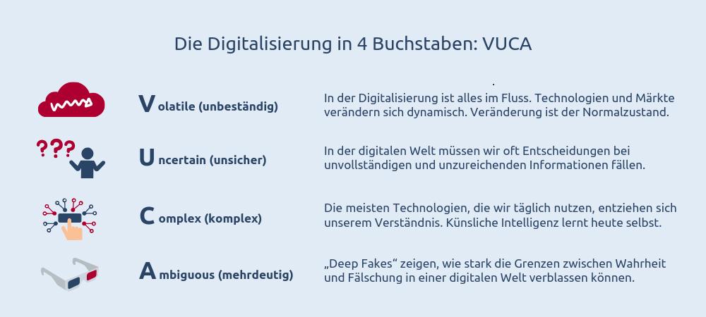 Das VUCA-Modell beschreibt die Digitalisierung in vier Buchstaben: volatile (unbeständig), uncertain (unsicher), complex und ambiguous (mehrdeutig)