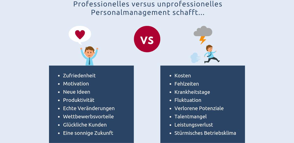 Vergleich der positiven und negativen Folgen von (un)professionellem Personalmanagement