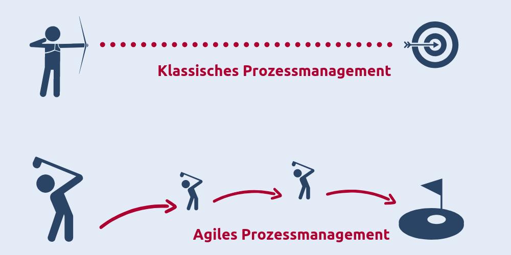 Klassisches Prozessmanagement als Bogenschießen und agiles Prozessmanagement als Golf-spielen