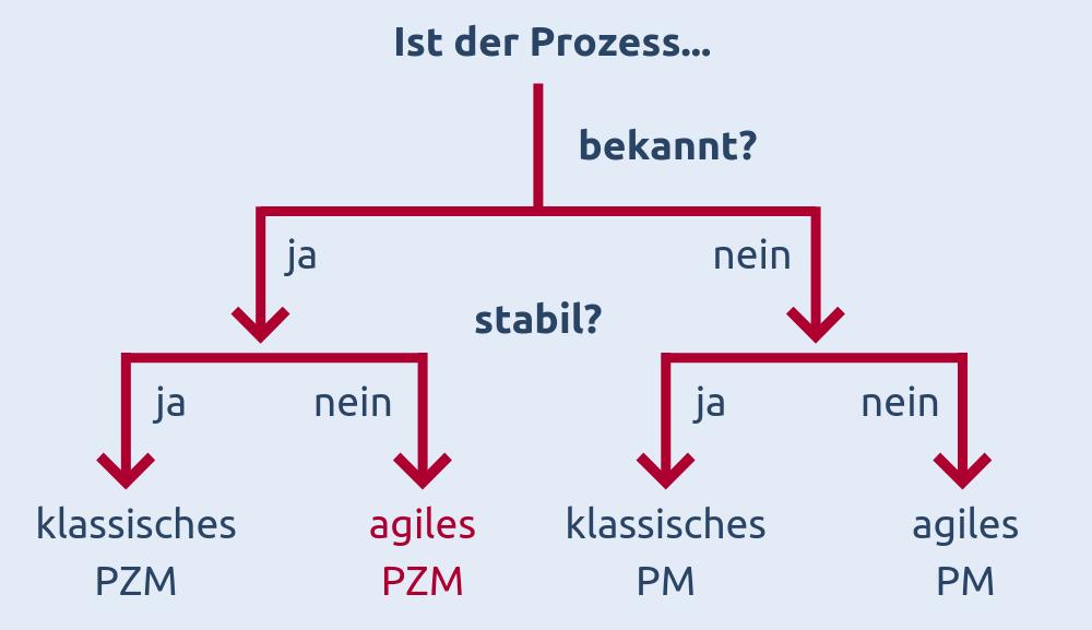 Wann sollte agiles Prozessmanagement eingesetzt werden?