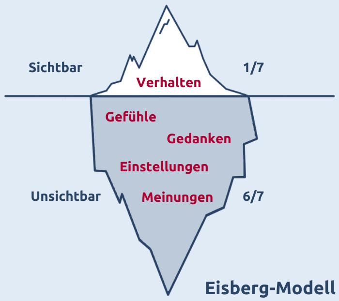 Das Eisberg-Modell zeigt Kommunikation in 2 Ebenen: Sichtbares Verhalten und unsichtbare Gefühle, Gedanken, Einstellungen und Meinungen