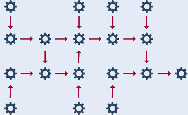 Beispiel von Prozessen ein einer Wertstromanalyse