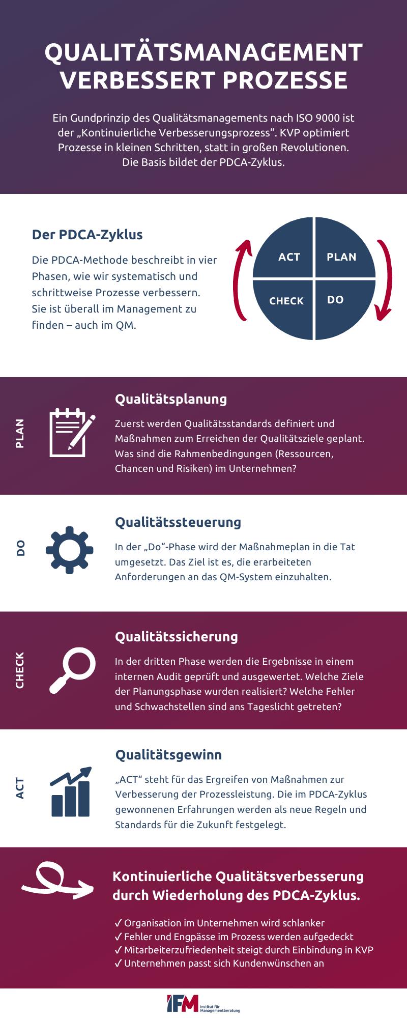 Unsere Infografik zeigt, wie im Qualitätsmanagement der PDCA-Zyklus eingesetzt wird, um einen Kontiunierlichen Verbesserungsprozess (KVP) umzusetzen