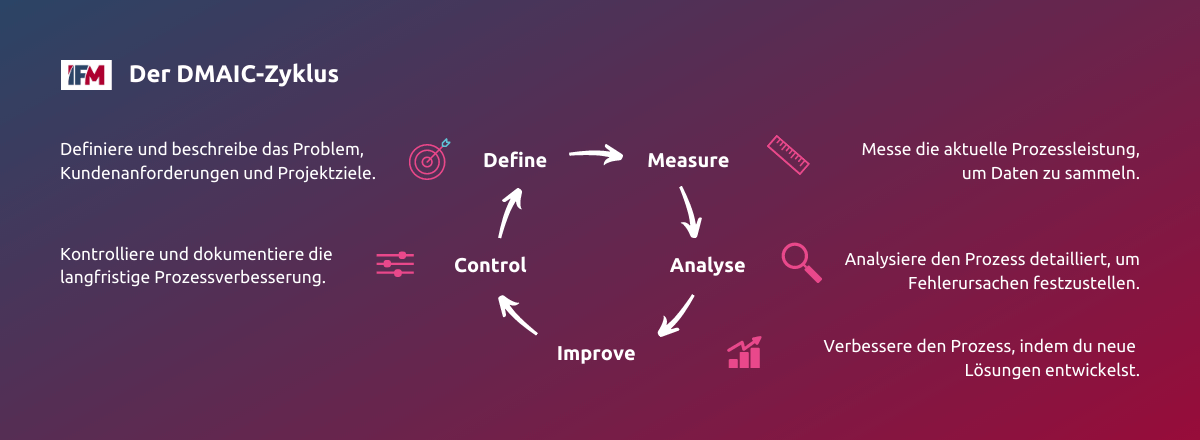 Der DMAIC-Zyklus in Six Sigma zeigt, in welchen Phasen Prozesse optimiert werden