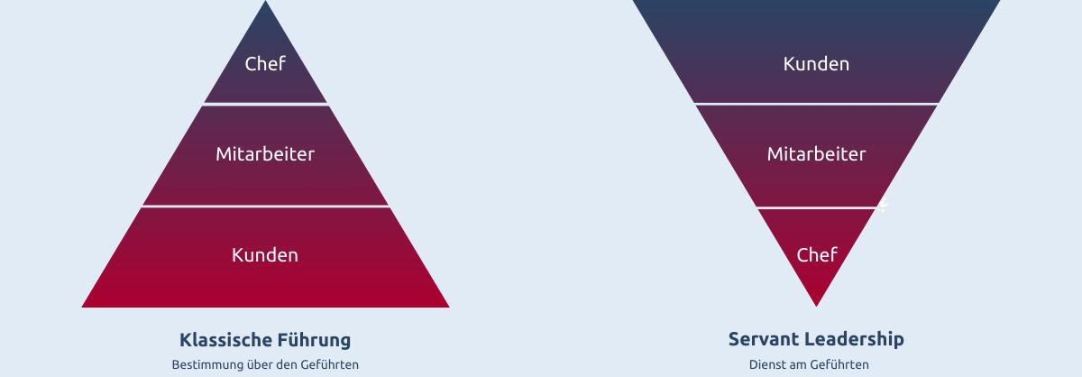 Hierarchie-Pyramiden: Klassische Führung vs. Servant Leadership