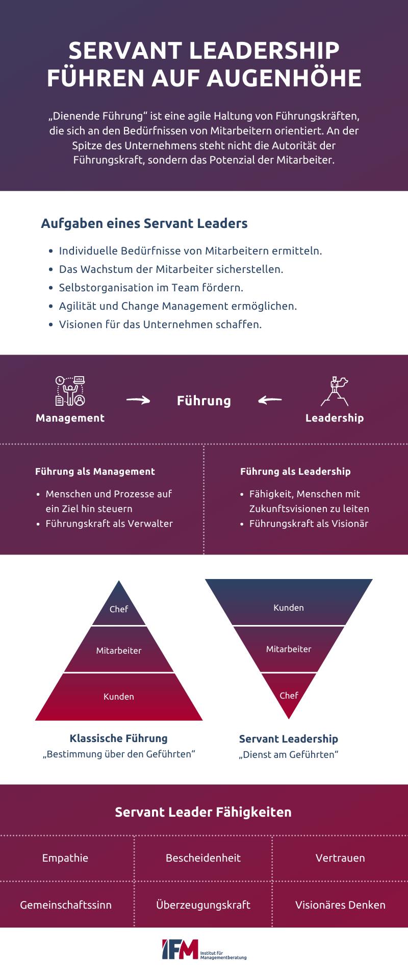 Infografik zeigt alles Wissenswerte zum Thema Servant Leadership: Was ist Führung? Wie sieht das Hierarchie-Modell aus? Welche Servant-Leader-Fähigkeiten gibt es?