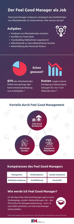 Infografik zum Job des Feel Good Managers. Welche Aufgaben und Kompetenzen hat er? Warum brauchen wir Feel Good Management? Wie wird man Feel Good Manager?