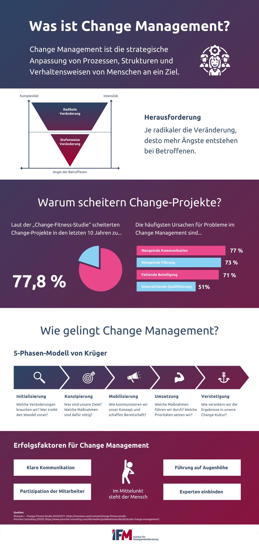 Infografik zum Change Management zeigt, was Unternehmen befolgen müssen, um Change-Projekte zum Erfolg zu führen