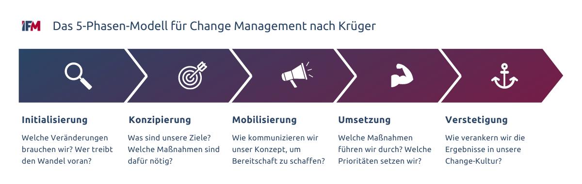 Das 5-Phasen-Modell nach Krüger zeigt verschiedene Stufen in einem Change-Management-Prozess